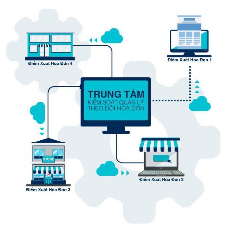 quy định hóa đơn điện tử, thủ tục đăng ký hóa đơn điện tử, phần mềm hóa đơn điện tử, quy định về hóa đơn điện tử, hóa đơn điện tử là gì, hoadondientu, hóa đơn điện tử, hoa don dien tu,